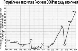 lechenie-pyanstva-potreblenie-alkogolya